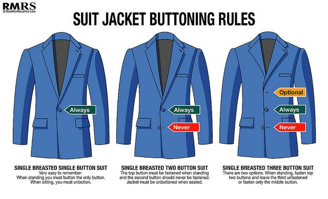 Suit Jacket Buttoning Rules